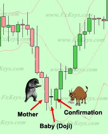 Forex candlestick meanings