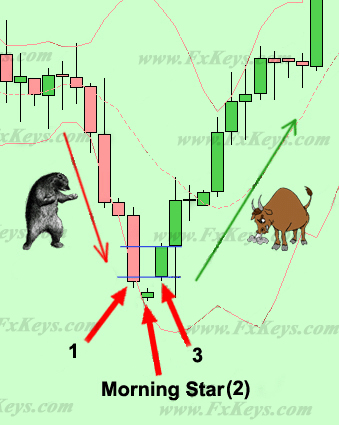 Morning Star Candlestick Pattern