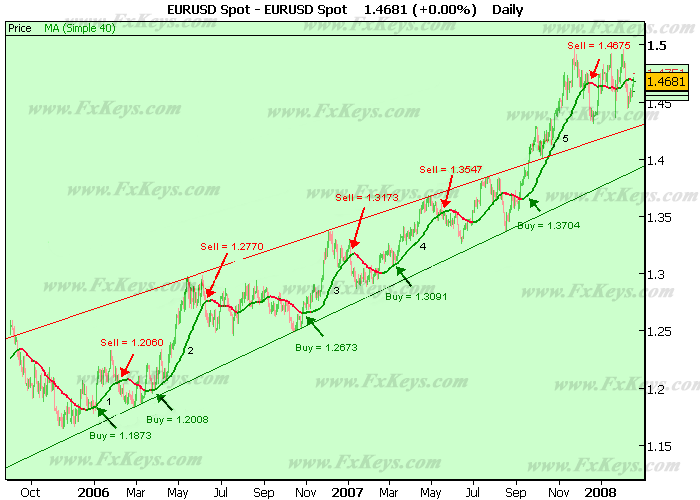 Going Long on an Uptrend