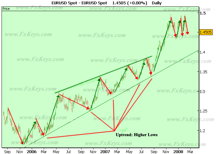 Uptrend and Its Trendline