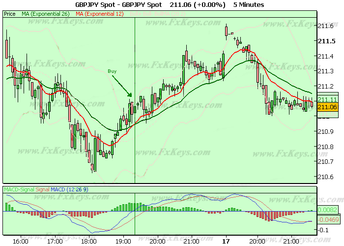 Two Exponential Moving Averages and MACD