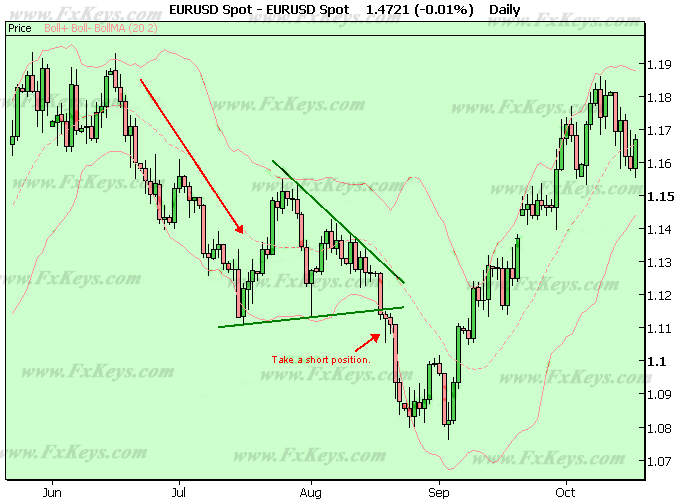 Descending Triangle in an Downtrend