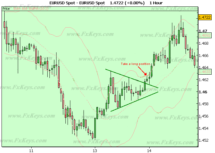 Symmetrical Triangle That Worked as a Continuation Pattern