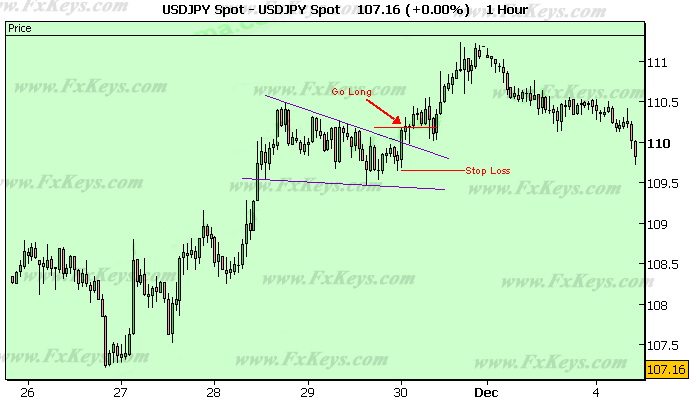 Your Stop Loss Had to Be Placed a Few Pips Under the Low Price of the Same Candlestick