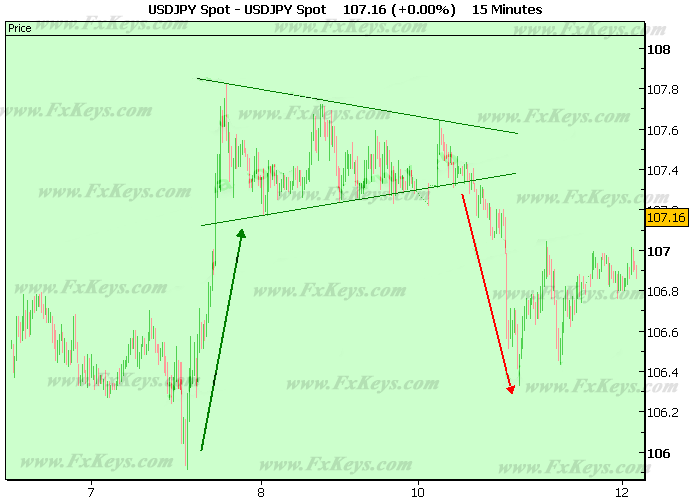 A Pennant That Worked as a Reversal