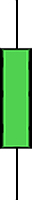 A bullish candlestick